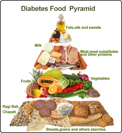 Diabetes Awareness Month Day 11 Foods That Are Our Bffs