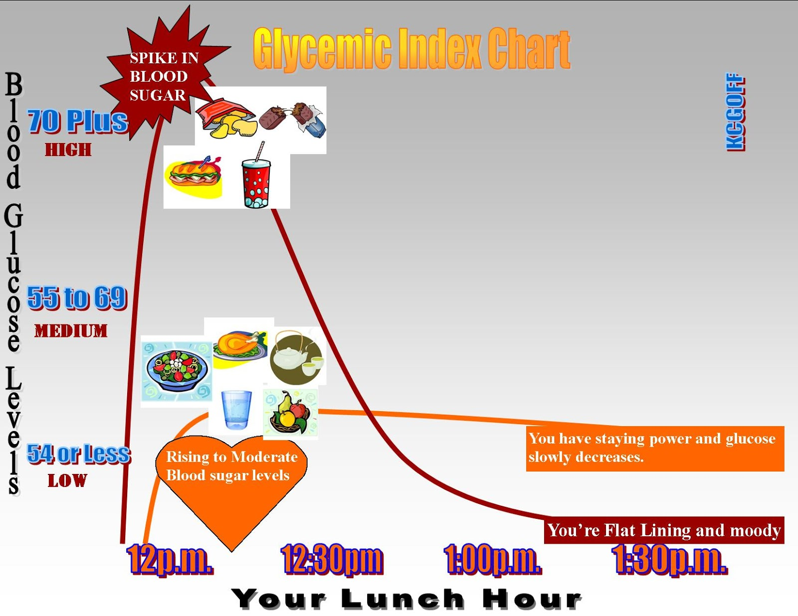 Watch What Is The Glycemic Index And How Can It Help You Lose Weight video